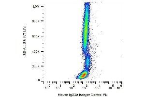 Image no. 2 for Mouse IgG2a isotype control (APC) (ABIN2749153)