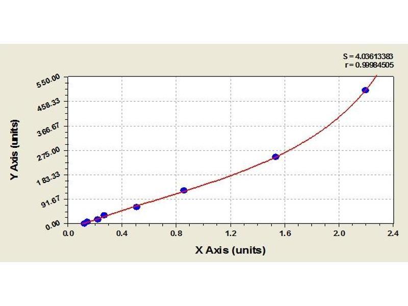 Image no. 1 for Interleukin 6 (IL6) ELISA Kit (ABIN365163)