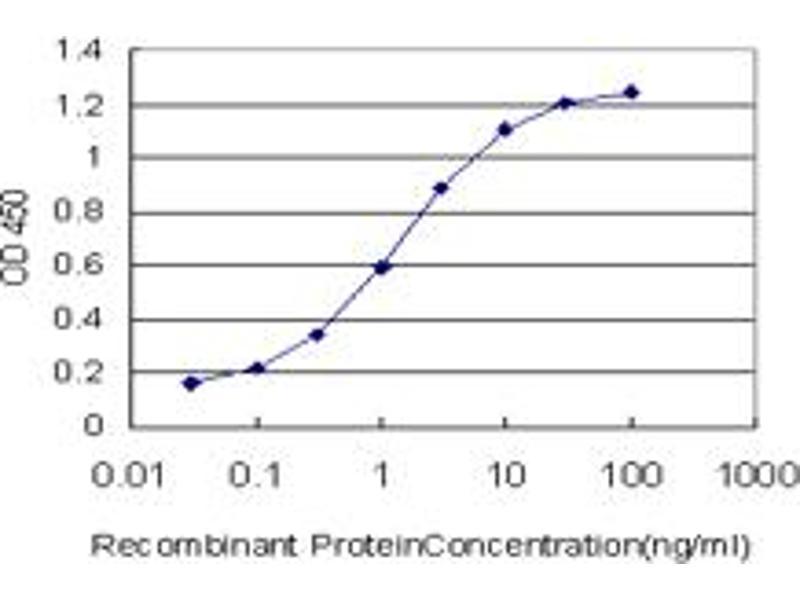 ELISA image for anti-Exocyst Complex Component 4 (EXOC4) (AA 1-109) antibody (ABIN528409)