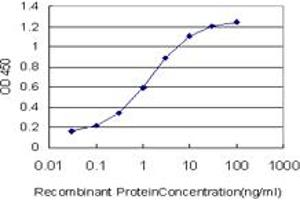 ELISA image for anti-Exocyst Complex Component 4 (EXOC4) (AA 1-109), (partial) antibody (ABIN528409)