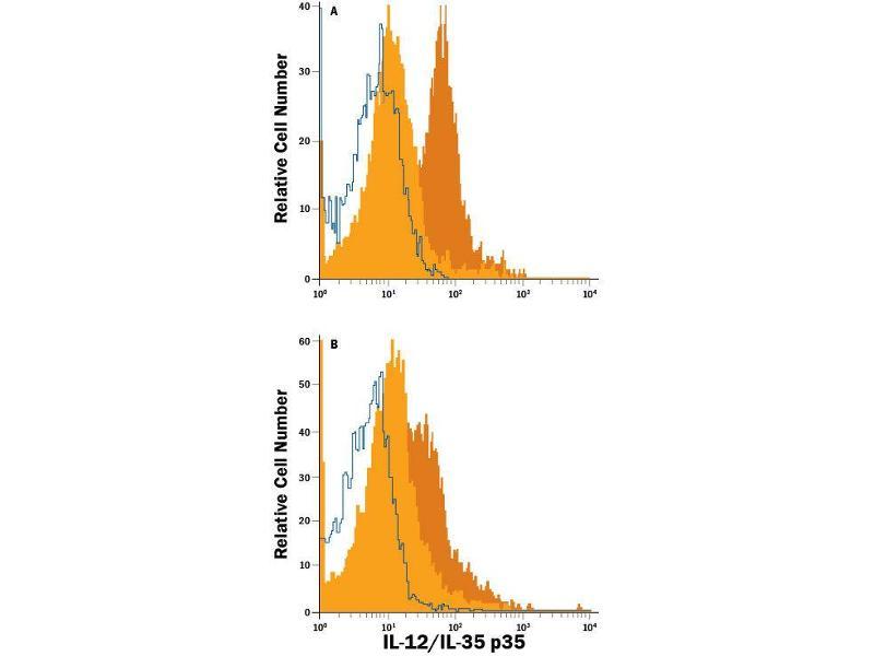 Flow Cytometry (FACS) image for anti-IL12A Antikörper (Interleukin 12 alpha) (AA 23-219) (Allophycocyanin) (ABIN4896563)