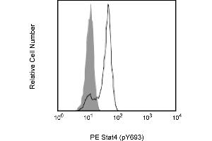 Flow Cytometry (FACS) image for anti-Signal Transducer and Activator of Transcription 4 (STAT4) (pTyr693) antibody (PE) (ABIN1177204)