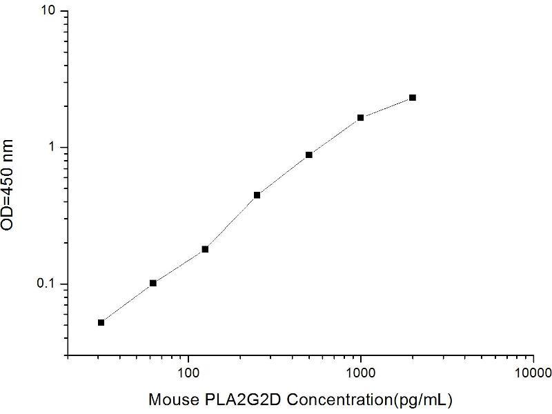 phospholipase A2, Group IID (PLA2G2D) ELISA Kit (2)