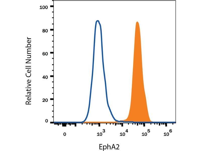 Flow Cytometry (FACS) image for anti-EPH Receptor A2 (EPHA2) (AA 25-534) antibody (ABIN4899913)