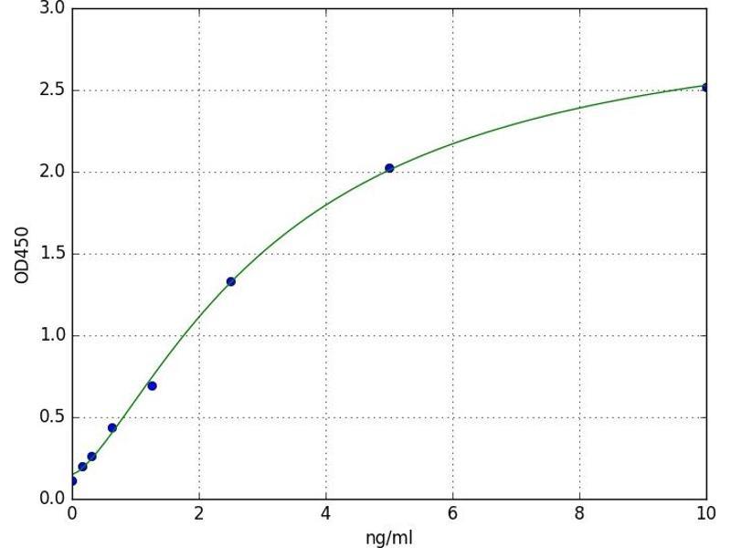 Luteinizing Hormone beta Polypeptide (LHB) ELISA Kit