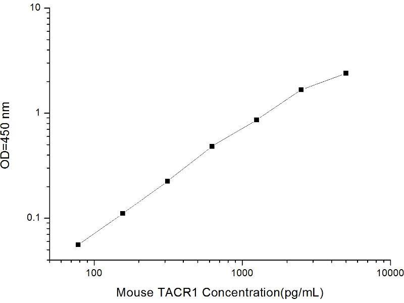 Tachykinin Receptor 1 (TACR1) ELISA Kit (2)