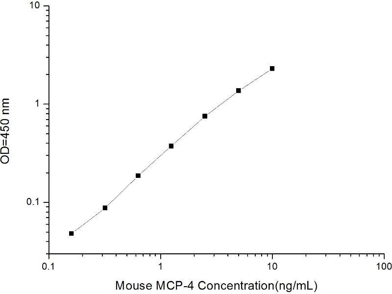 Chemokine (C-C Motif) Ligand 13 (CCL13) ELISA Kit