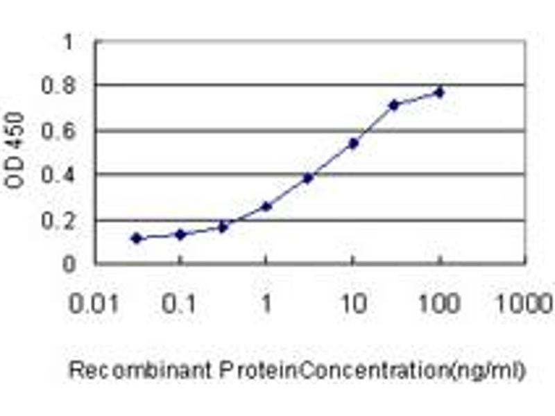 ELISA image for anti-Caspase 1 (CASP1) (AA 1-100), (partial) antibody (ABIN560170)