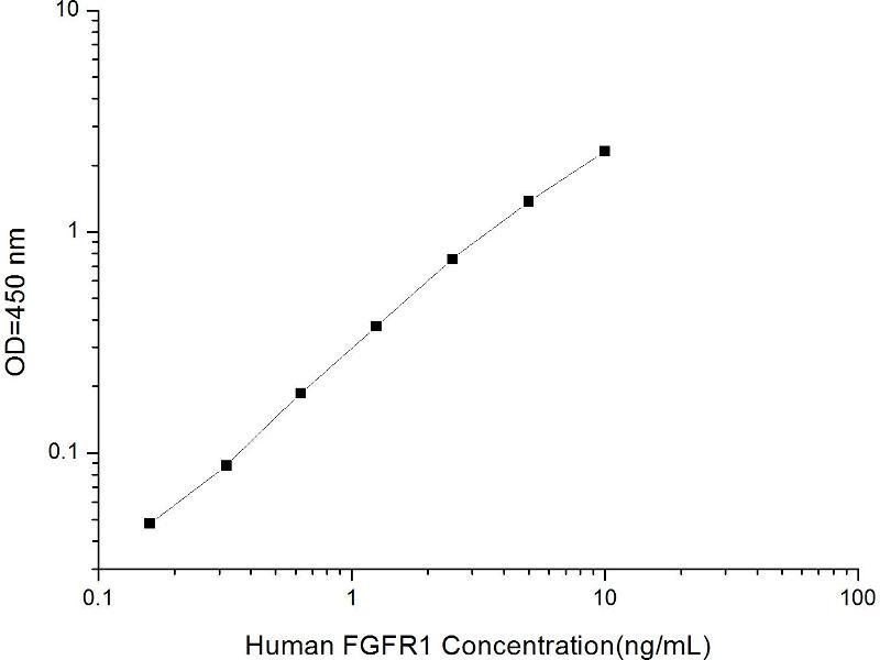 Fibroblast Growth Factor Receptor 1 (FGFR1) ELISA Kit (2)