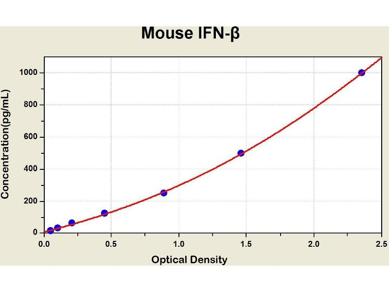 Interferon, beta 1, Fibroblast (IFNB1) ELISA Kit