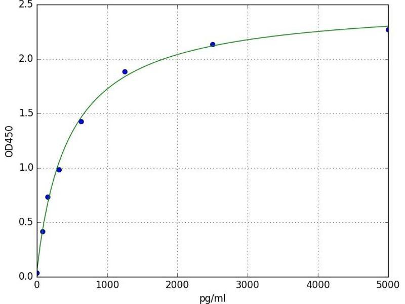 Serotonin Receptor 1B (HTR1B) ELISA Kit
