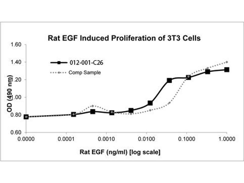 Image no. 1 for Epidermal Growth Factor (EGF) protein (ABIN6699800)