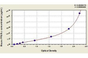Image no. 1 for Peroxisome Proliferator-Activated Receptor gamma (PPARG) ELISA Kit (ABIN367893)