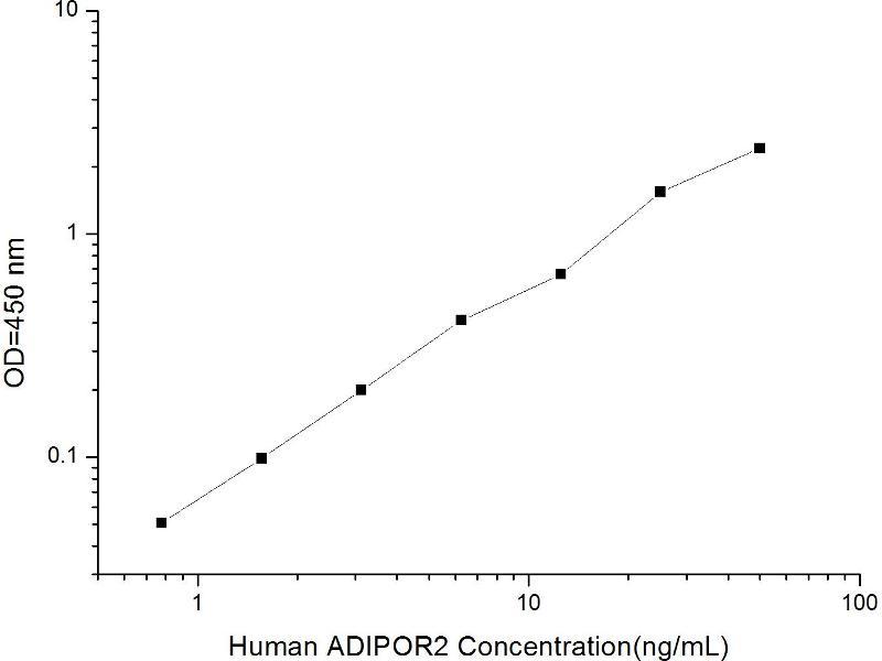 Adiponectin Receptor 2 (ADIPOR2) ELISA Kit (2)