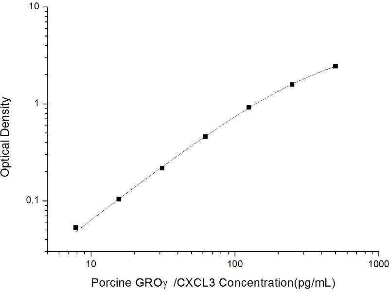 Chemokine (C-X-C Motif) Ligand 3 (CXCL3) ELISA Kit