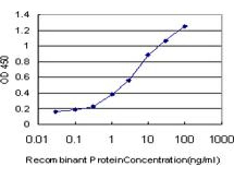 ELISA image for anti-Receptor-Interacting Serine-threonine Kinase 2 (RIPK2) (AA 431-540), (partial) antibody (ABIN522206)