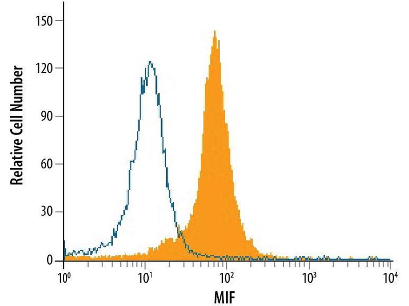 Flow Cytometry (FACS) image for anti-Macrophage Migration Inhibitory Factor (Glycosylation-Inhibiting Factor) (MIF) (AA 1-115) antibody (ABIN4898944)