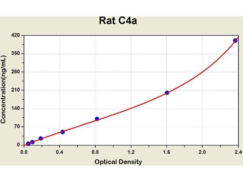 Complement Fragment C4a (C4a) ELISA Kit
