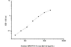 Image no. 1 for Nuclear Factor of Activated T-Cells, Cytoplasmic, Calcineurin-Dependent 2 (NFAT1) ELISA Kit (ABIN5519185)