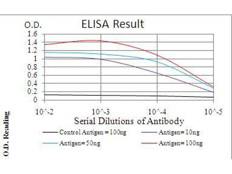 ELISA image for anti-Interleukin-1 Receptor-Associated Kinase 3 (IRAK3) (AA 454-596) antibody (ABIN5542521)