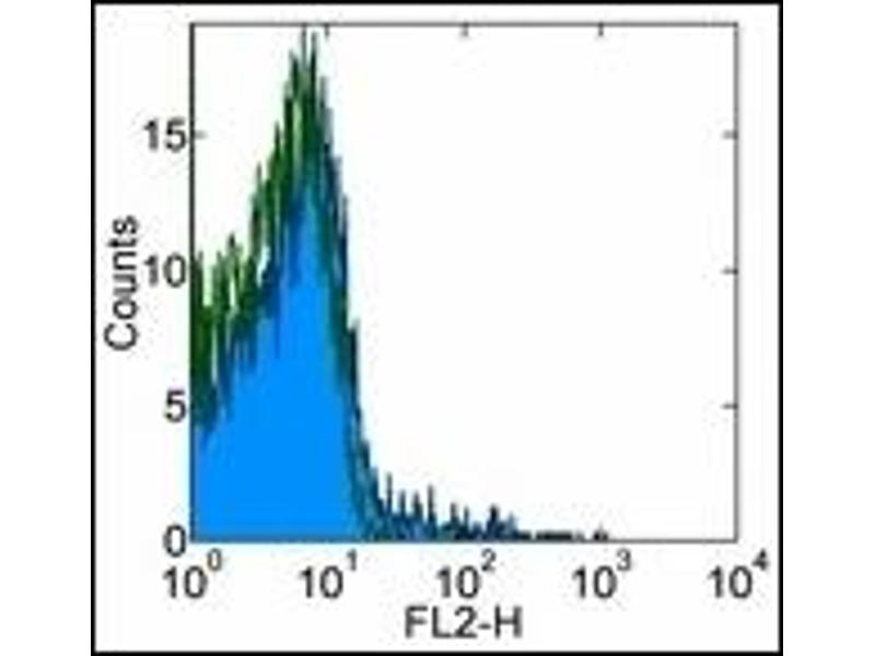 Flow Cytometry (FACS) image for anti-C-C Chemokine Receptor Type 5 (CCR5) antibody (ABIN614398)