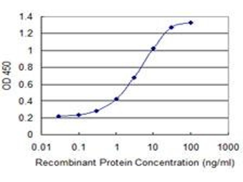 ELISA image for anti-Catenin (Cadherin-Associated Protein), beta 1, 88kDa (CTNNB1) (AA 682-781), (partial) antibody (ABIN514758)