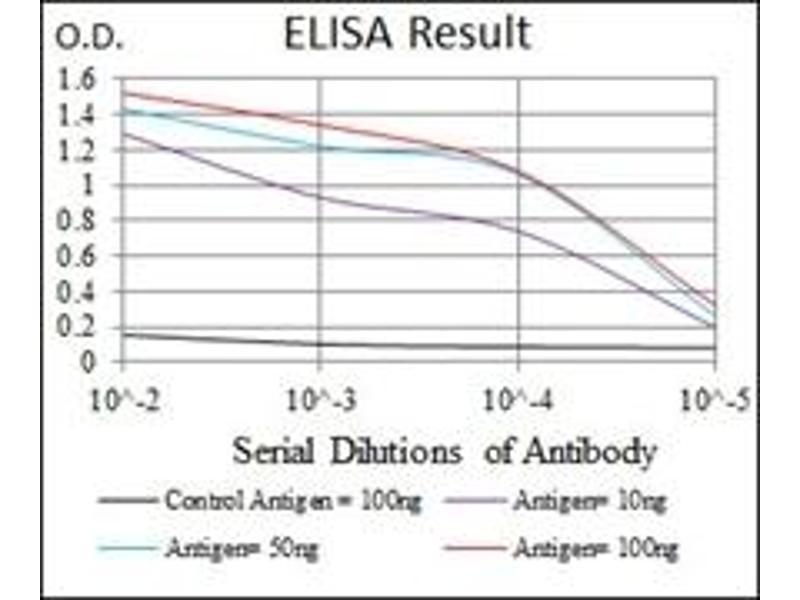 ELISA image for anti-NCK Adaptor Protein 1 (NCK1) antibody (ABIN1108388)