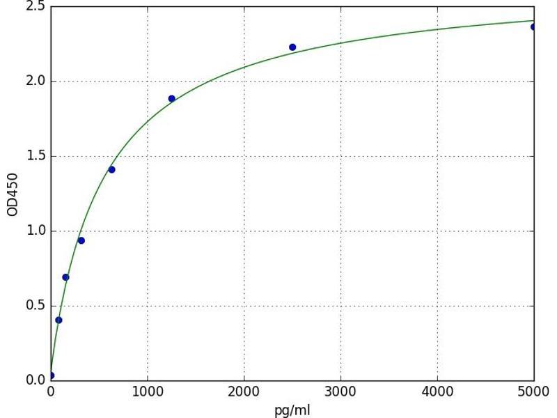 Inducible T-Cell Co-Stimulator Ligand (ICOSLG) ELISA Kit