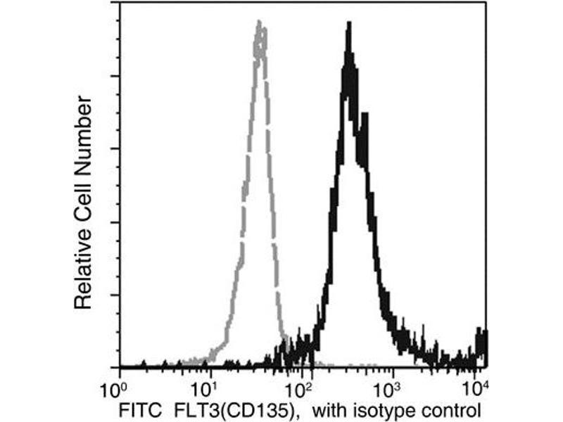 Flow Cytometry (FACS) image for anti-Fms-Related tyrosine Kinase 3 (FLT3) (AA 1-541) antibody (FITC) (ABIN1996824)