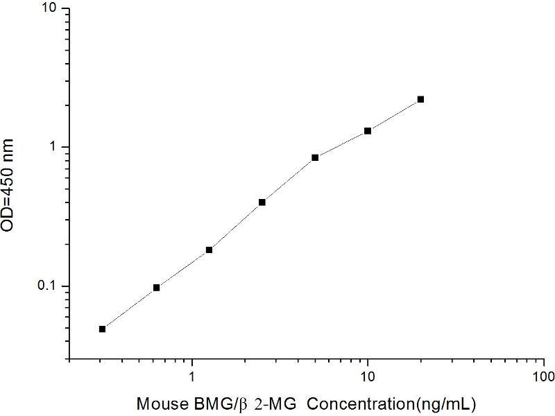 beta-2-Microglobulin (B2M) ELISA Kit