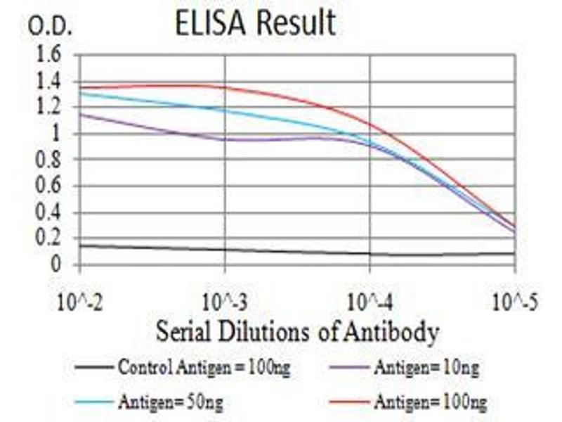 ELISA image for anti-phospholipase C, gamma 1 (PLCG1) (AA 1192-1291) antibody (ABIN5542681)