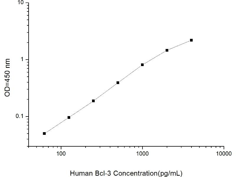 B-Cell CLL/lymphoma 3 (BCL3) ELISA Kit