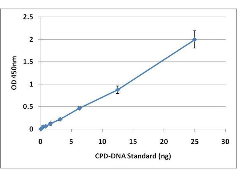 ELISA image for UV-Induced DNA Damage ELISA Kit (ABIN2344967)
