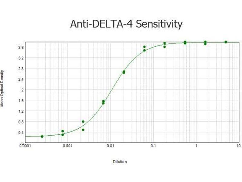 ELISA image for anti-delta-Like 4 (DLL4) (Internal Region) antibody (ABIN129625)