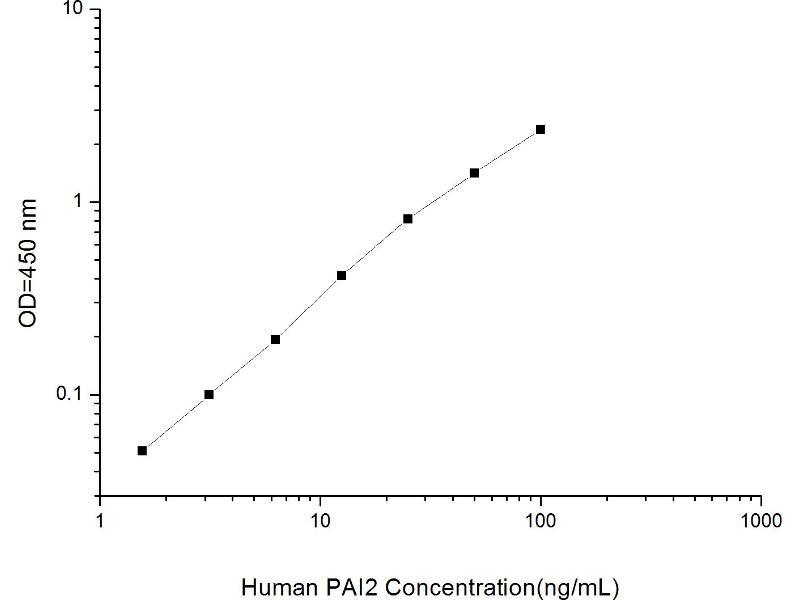 Plasminogen Activator Inhibitor 2 (SERPINB2) ELISA Kit (2)