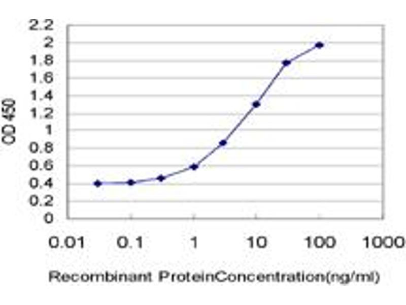 ELISA image for anti-Protein Kinase C, zeta (PRKCZ) (AA 165-255), (partial) antibody (ABIN562397)