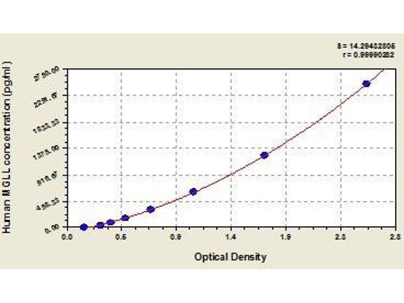 Monoglyceride Lipase (MGLL) ELISA Kit