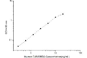 Image no. 1 for Dopamine Receptor D3 (DRD3) ELISA Kit (ABIN1114659)