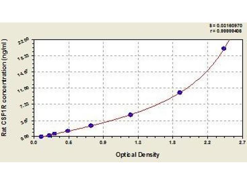 Colony Stimulating Factor 1 Receptor (CSF1R) ELISA Kit