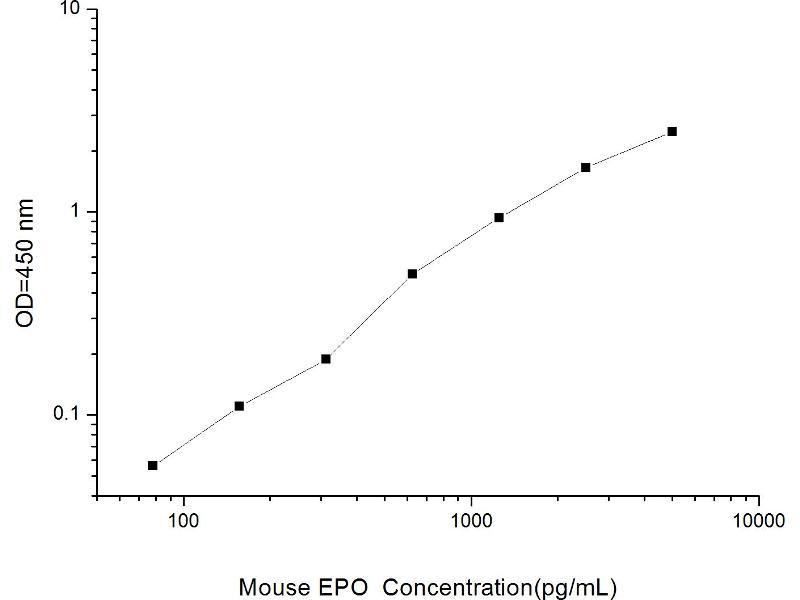 Erythropoietin (EPO) ELISA Kit (2)