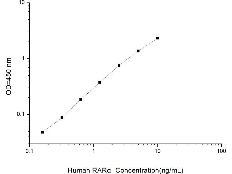 Retinoic Acid Receptor, alpha (RARA) ELISA Kit (2)