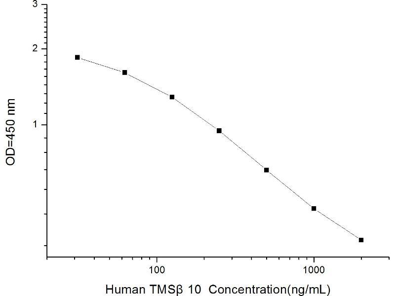 Thymosin beta 10 (TMSB10) ELISA Kit (2)