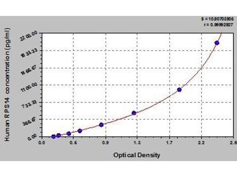 Ribosomal Protein S14 (RPS14) ELISA Kit