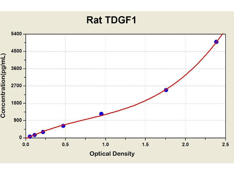 Teratocarcinoma-Derived Growth Factor 1 (TDGF1) ELISA Kit