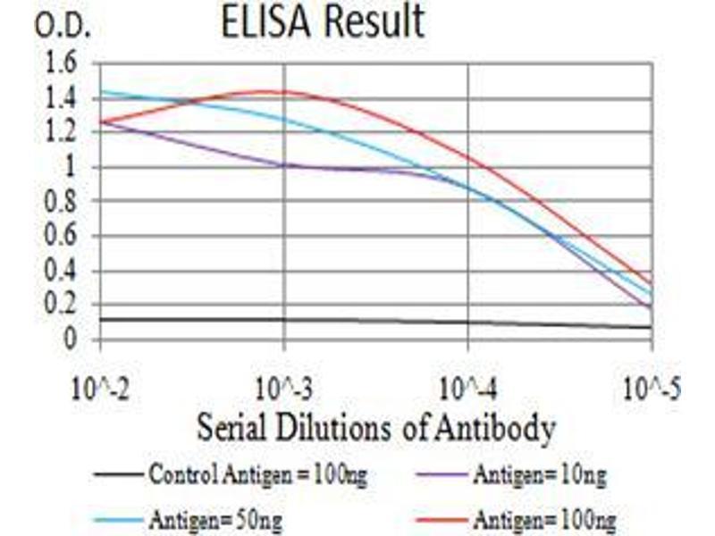 ELISA image for anti-Lysine (K)-Specific Demethylase 1A (KDM1A) (AA 55-263) antibody (ABIN4880806)