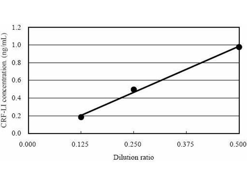 Corticotropin Releasing Hormone (CRH) ELISA Kit (4)