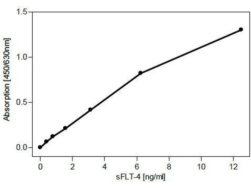 Enzyme Immunoassay (EIA) image for anti-Fms-Related Tyrosine Kinase 4 (FLT4) (Extracellular Domain) antibody (ABIN567981)