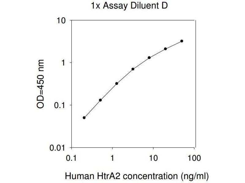 HtrA Serine Peptidase 2 (HTRA2) ELISA Kit