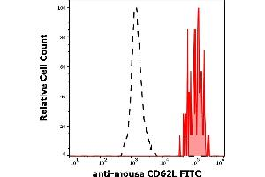 Image no. 2 for anti-Selectin L (SELL) antibody (FITC) (ABIN457350)