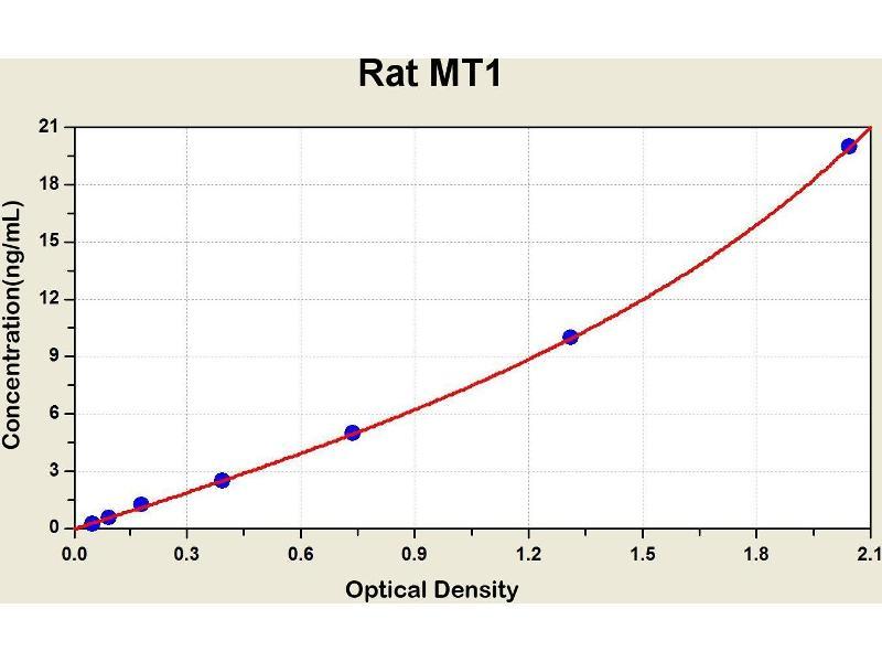 Metallothionein 1 (MT1) ELISA Kit